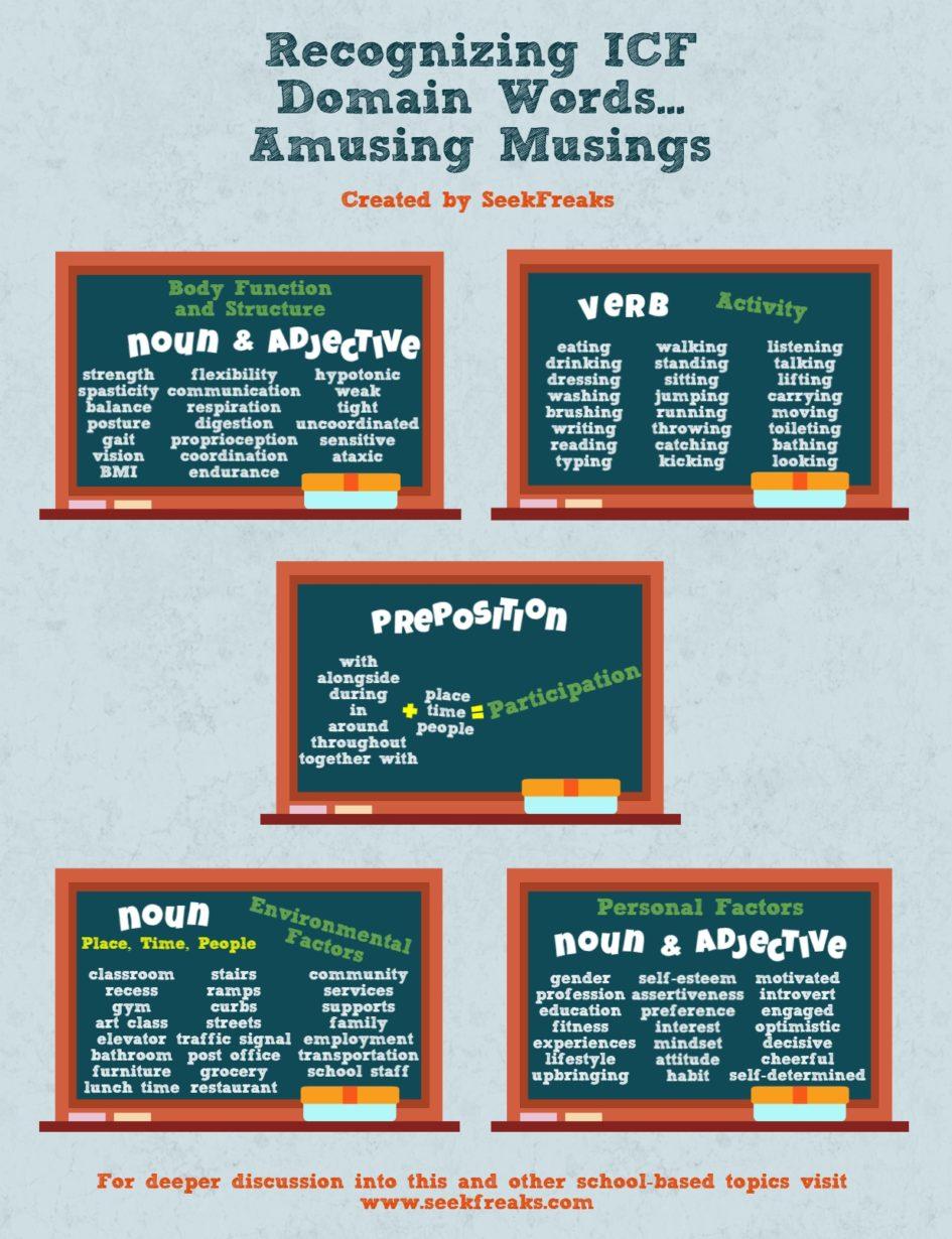 Recognizing ICF Domain Words - Amusing Musings